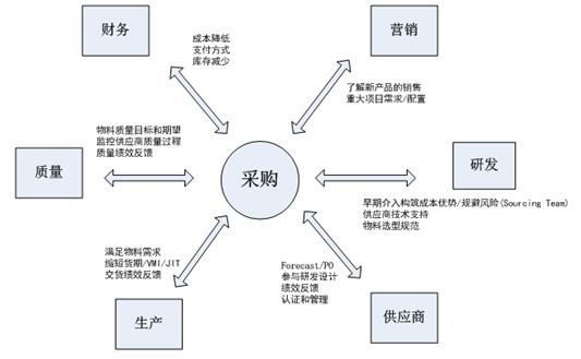 采购部门和其它职能部门之间的关系