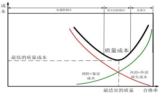 质量成本在质量管理策略分析中的应用