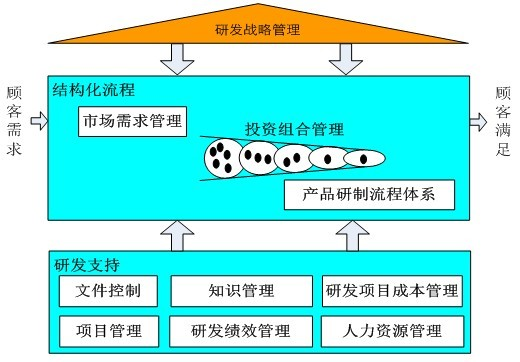 研发管理体系架构